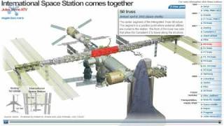 International Space Station (ISS) assembly