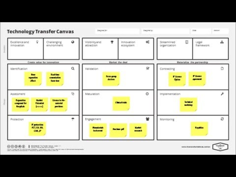 The Technology Transfer Canvas