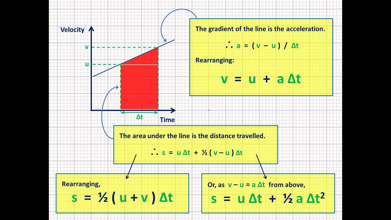 Derivation Of The Equations Of Motion Suvat Teaching Resources