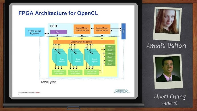 Opencl On Fpgas Accelerating Performance And Design Productivity Altera Youtube