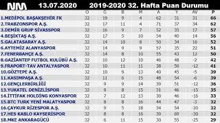 Süper Toto Süper Lig 32. Hafta Maç Sonuçları ve Puan Durumu  2019-2020