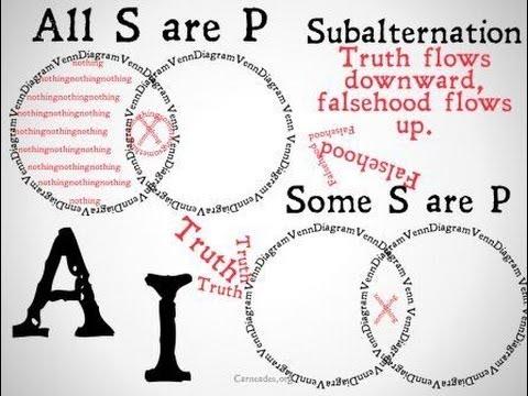 Subalternation (Categorical Logic)