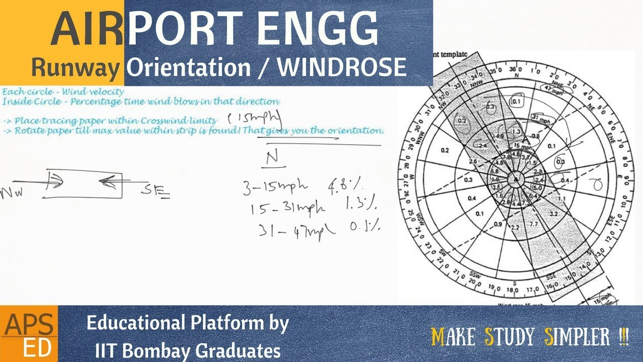 Runway Orientation  U0026 Wind Rose Diagram