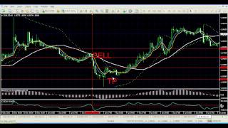 Forex Systems - Make Profit With EMA MACD CCI PSAR Trading System