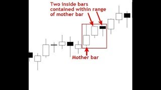 3 INSIDE CANDLES BREAKOUT STRATEGY