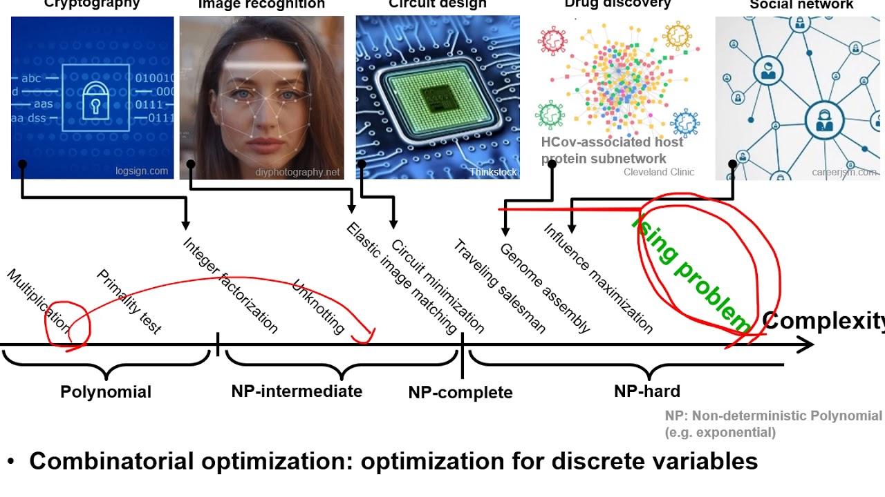 아이징 머신 (광컴퓨터) , DGIST 한상윤 교수 발표 ( KAIST 유경식 교수와 공동연구)