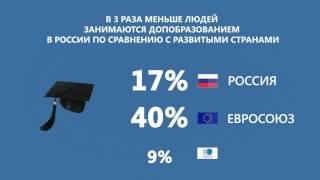 Дополнительное профессиональное образование в России