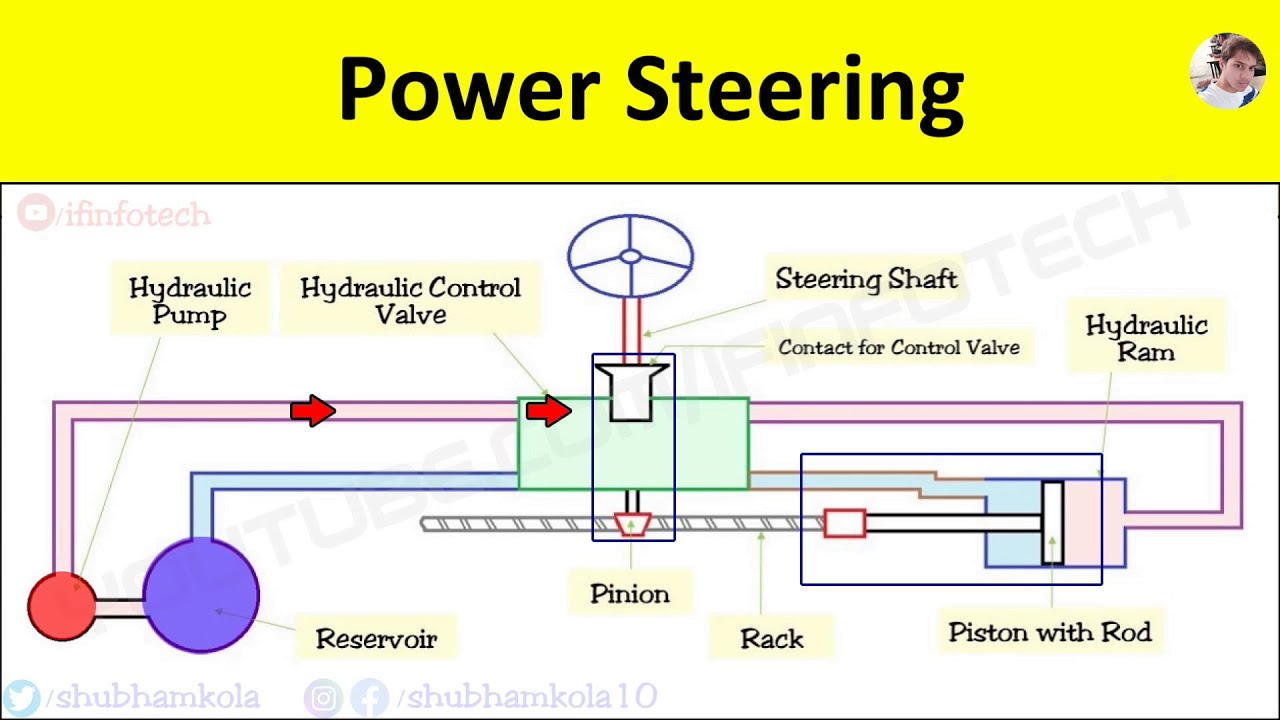 hydraulic power steering system working explained with diagram [animation  video] - youtube  youtube
