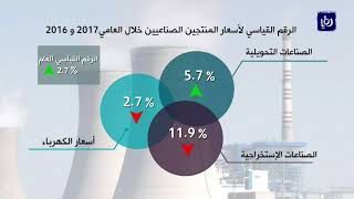 ارتفاع أسعار المنتجين الصناعيين 3.7% في العام 2017 - (13-2-2018)