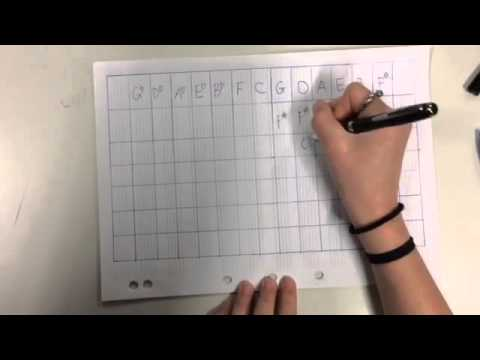 How the key signature chart works