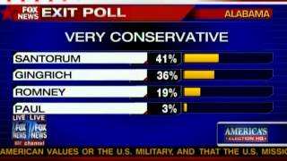 Exit polls Miss and Alabama