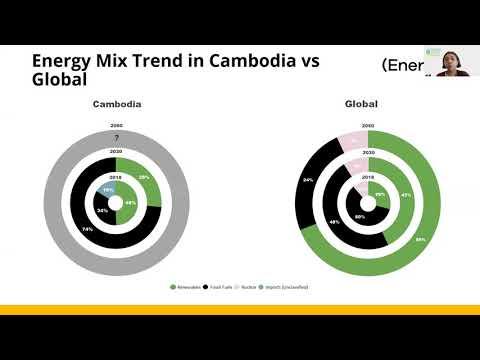 Webinar: Exploring Cambodia's Energy Future for Volunteer Nation Members