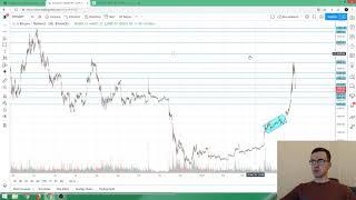 Прогноз цены на Биткоин и Эфир (17 мая)