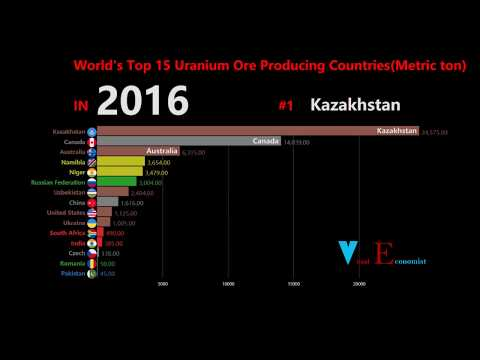 Uranium Ore Production In Top 15 Countries 1995-2016