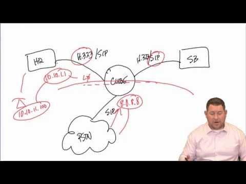 CCIE Collaboration :: Basic CUBE Setup