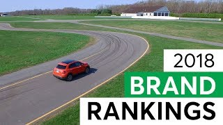 Consumer Reports' 2018 Car Brand Rankings