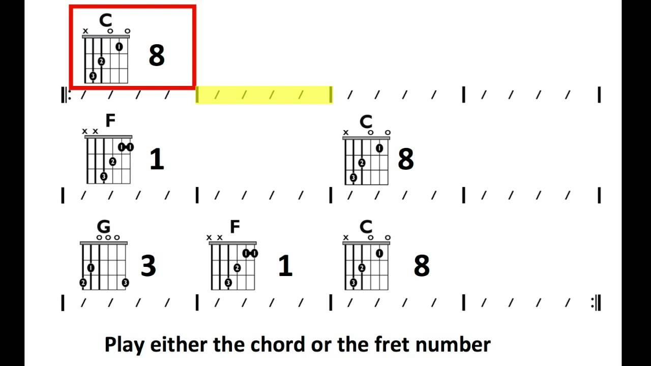 I Got You I Feel Good James Brown in C   Moving Chord Chart