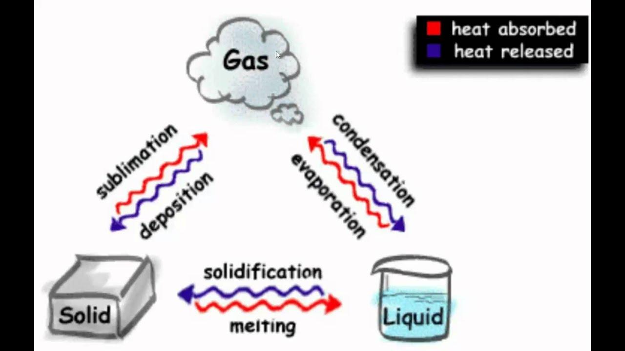 states of matter change diagram 2003 honda crv starter wiring physics explanation youtube
