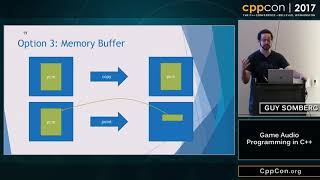 """CppCon 2017: Guy Somberg """"Game Audio Programming in C++"""""""