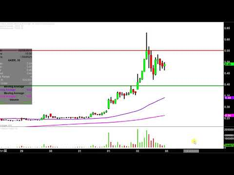 Akers Biosciences, Inc. - AKER Stock Chart Technical Analysis for 02-02-18
