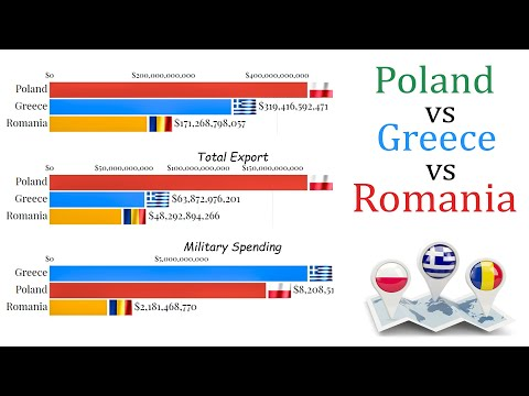 Poland vs Greece vs Romania (1987 - 2020) GDP, Military Budget, Population and Exports all Compared