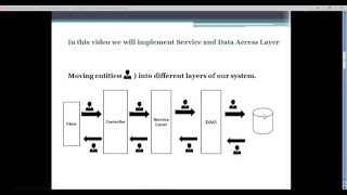 Spring MVC - 9 (Spring MVC   Creating Service and Data Access Layer)