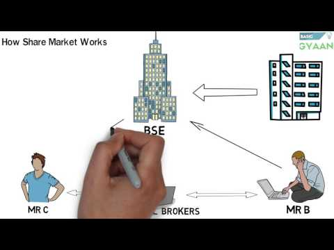 What Is Share And Stock Market --(Hindi)