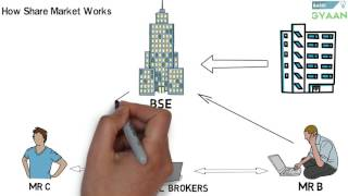What is Share And Stock Market --(Hindi) thumbnail