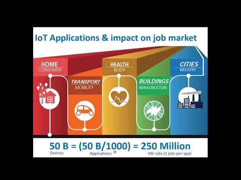 IoT Applications and its Impact on Our Life and Business