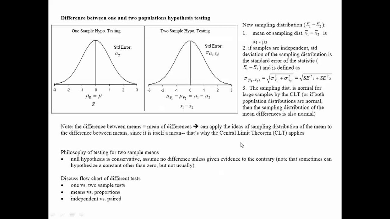 normal distribution and population mean Explanation: given - population mean #= 100# population standard deviation#=2# given a normal distribution with mean = 100 and standard deviation = 10, if you select a sample is a spoonful of sugar a population or sample.