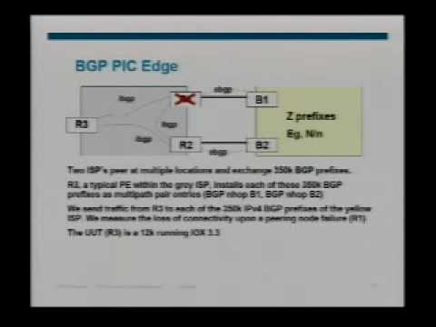 BGP Convergence in much less than a second