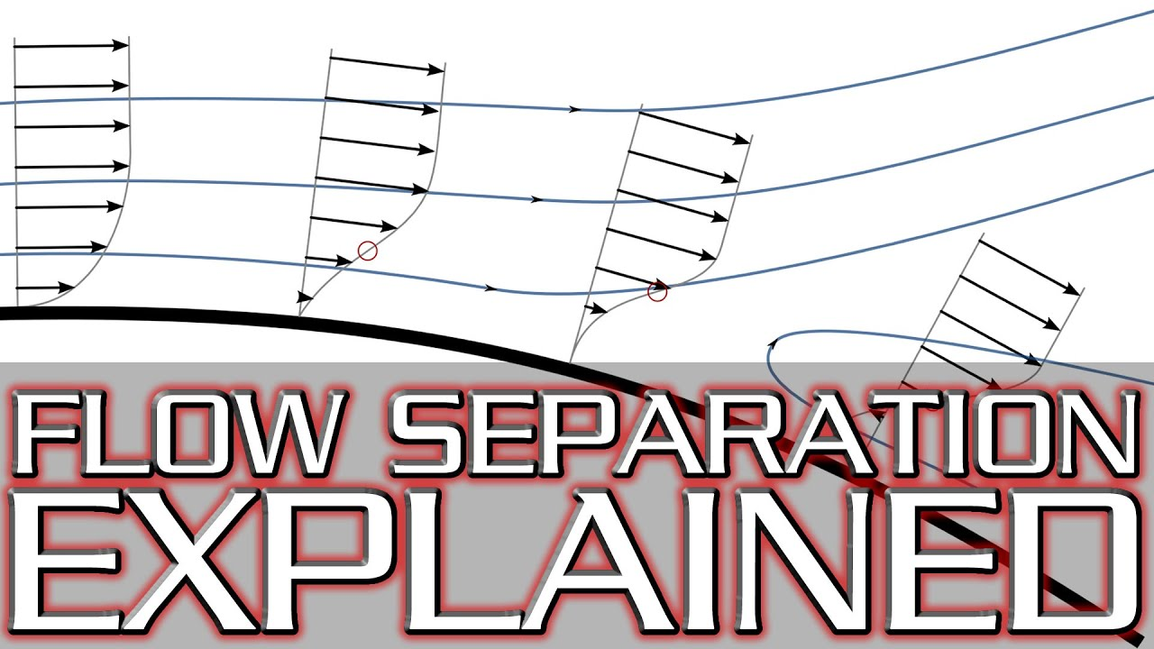 What Causes Stall  Flow Separation  Adverse Pressure
