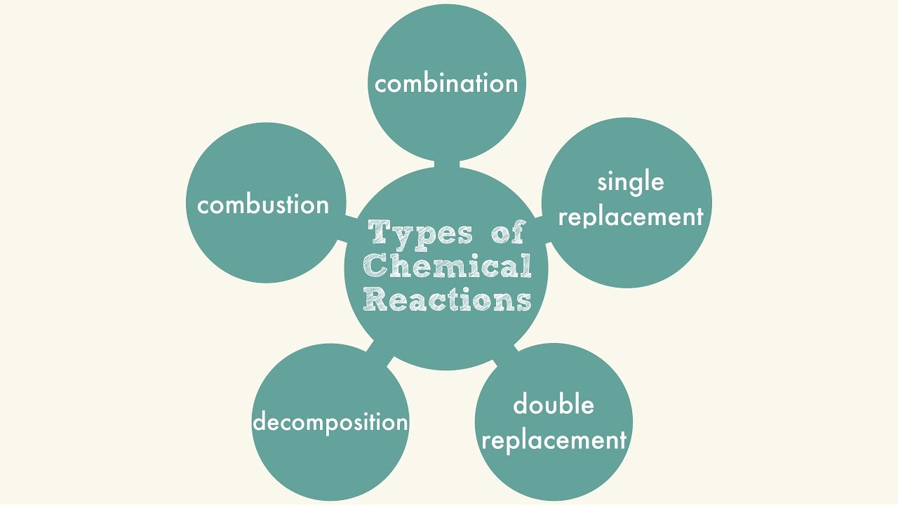 chemical reactions and their classifications Types of reactions there are many types of chemical reactions here are a few examples:  this is not a chemical reaction as it remains the  most cars get their.