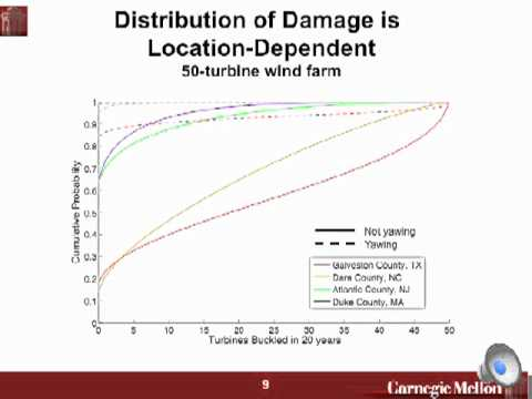 Quantifying Hurricane Risk to Offshore Wind Turbines