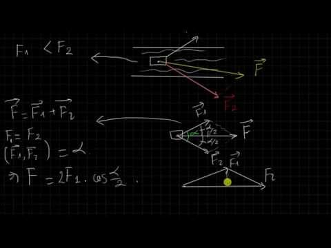 [Vật lí 10 cơ bản và nâng cao] Bài 13 Lực, tổng hợp lực và phân tich lực