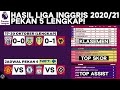 Hasil & Klasemen Liga Inggris 2020: Leeds Utd Vs Wolves | Jadwal EPL Pekan 6 Terbaru