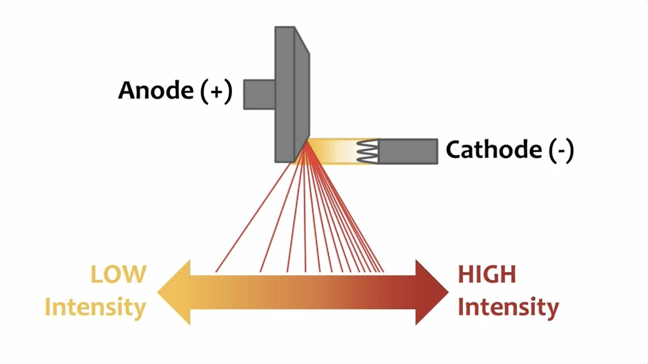 Anode Heel Effect (X-Ray Tube)