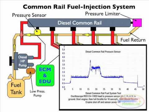 Diesel Injection Pressure Sensor - YouTube