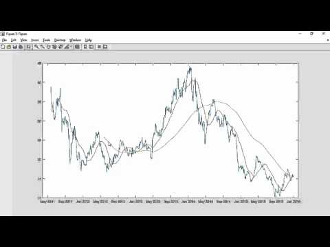An Example of Financial Analysis Using the MATLAB Live Editor