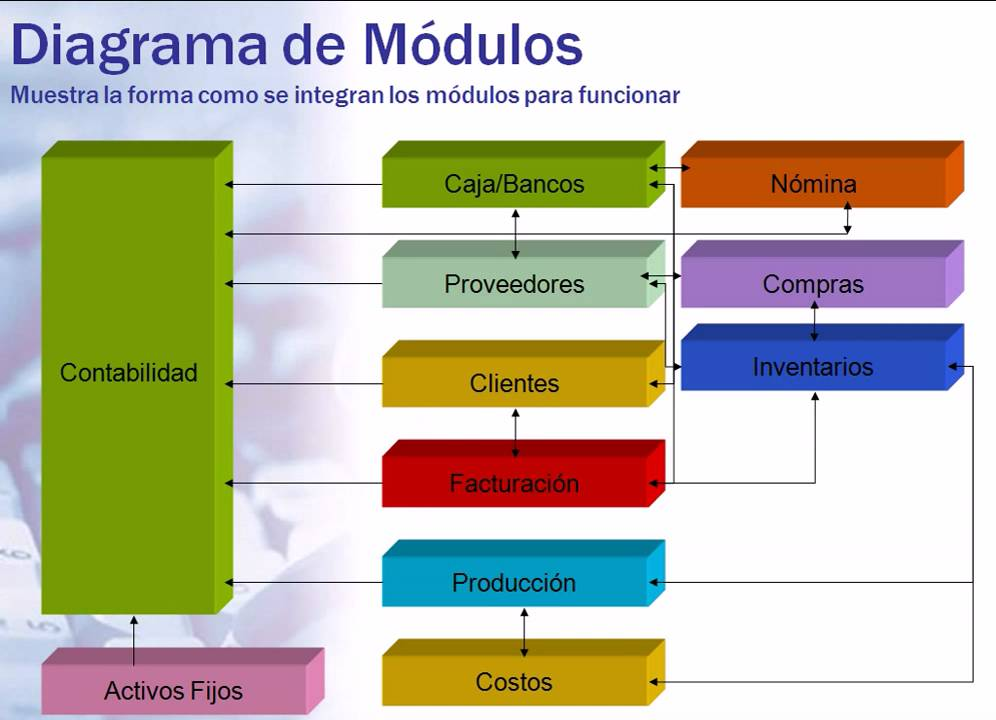 Diagrama De Modulos De General Ledger Erp