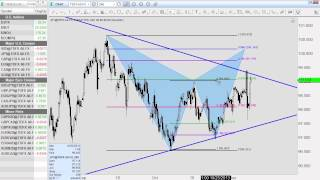 Forex Trading: Higher Time Frames and Top Down Analysis