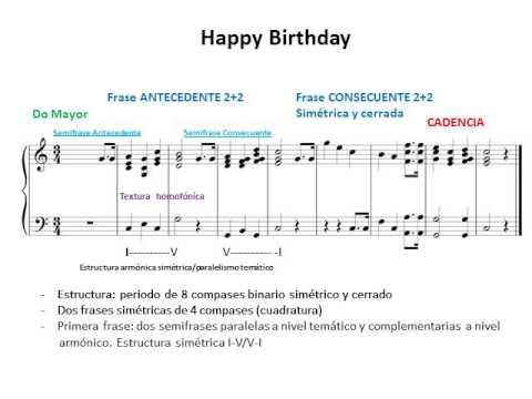 Tema Happy Birthday:  Análisis musical. Estructura formal, cadencial y armónica. Textura y motivos