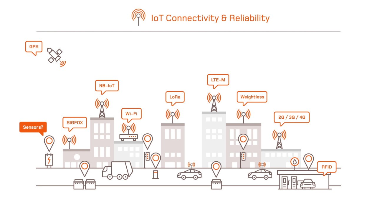 IoT Testing, Evaluation and Certification (Part 1)
