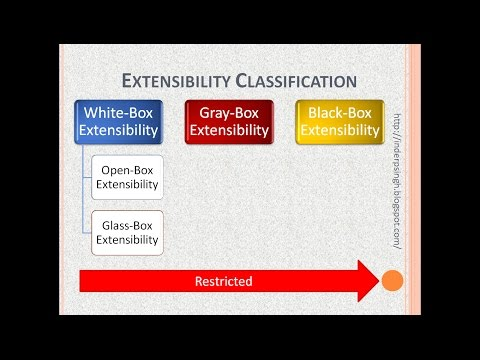 Software Extensibility Introduction