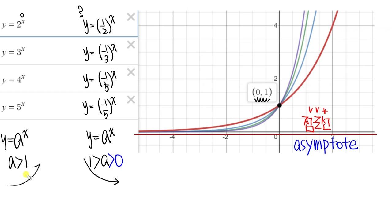 수1 지수함수 1지수함수의그래프 - YouTube