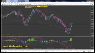 #1 Best Forex Indicator   Non repaint  Awesome BUY SELL signals
