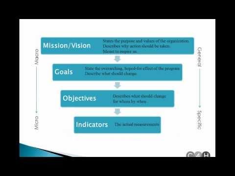 Видео Educational goals essay scholarship