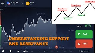 Understanding Support and Resistance in Forex