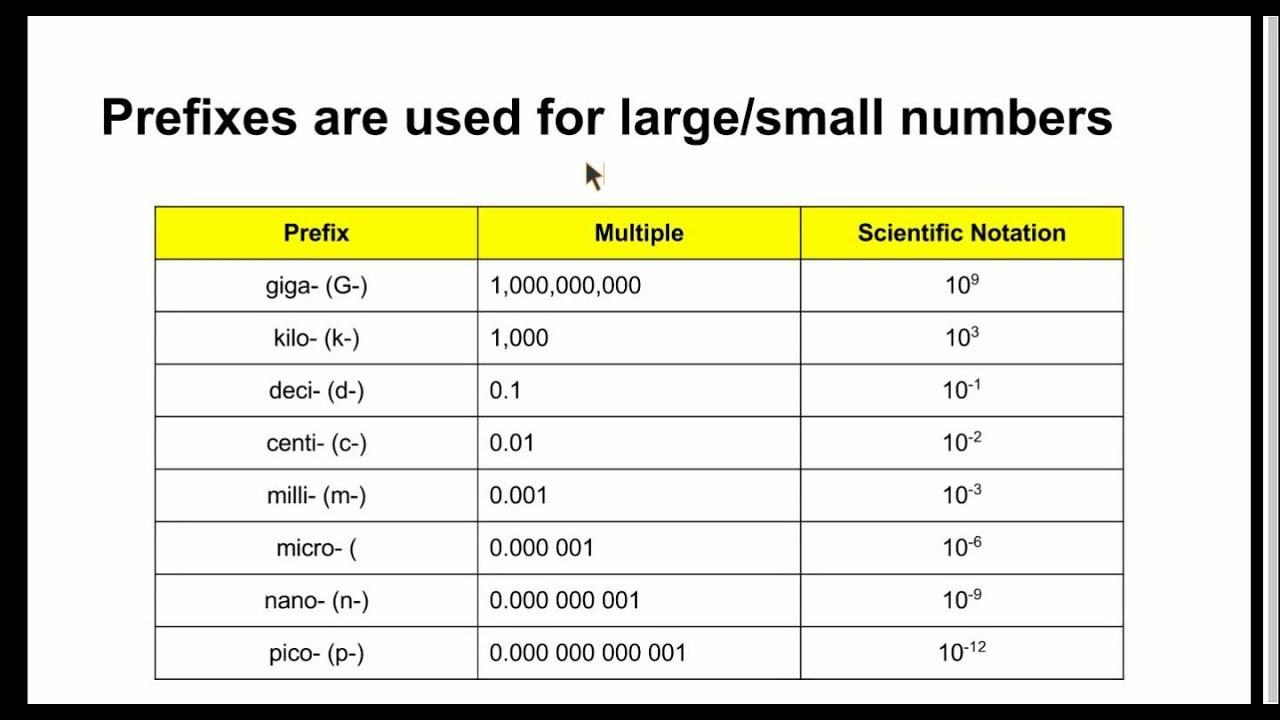 SI Units of Measure - Math Spotlight #1 - YouTube
