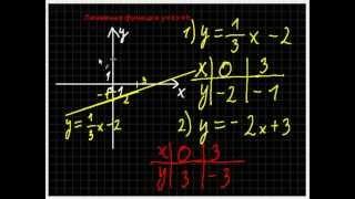 Линейные функции. Часть 1